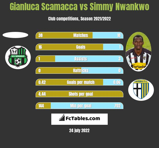 Gianluca Scamacca vs Simmy Nwankwo h2h player stats