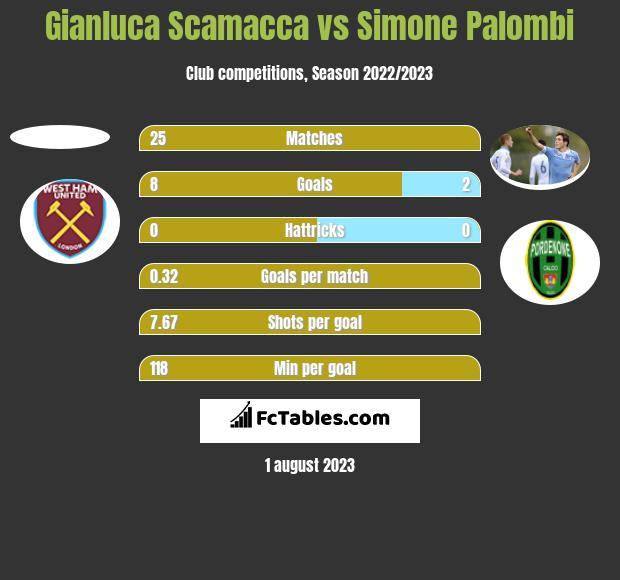 Gianluca Scamacca vs Simone Palombi h2h player stats