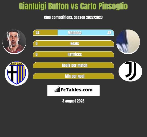 Gianluigi Buffon vs Carlo Pinsoglio infographic