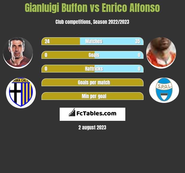 Gianluigi Buffon vs Enrico Alfonso infographic