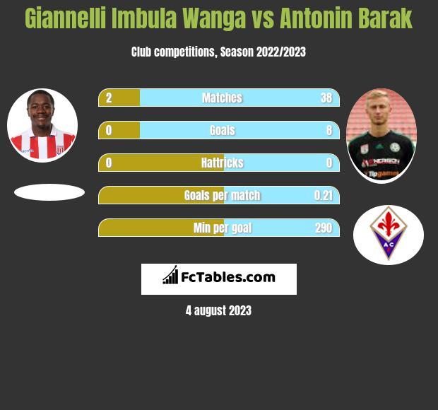 Giannelli Imbula Wanga vs Antonin Barak infographic