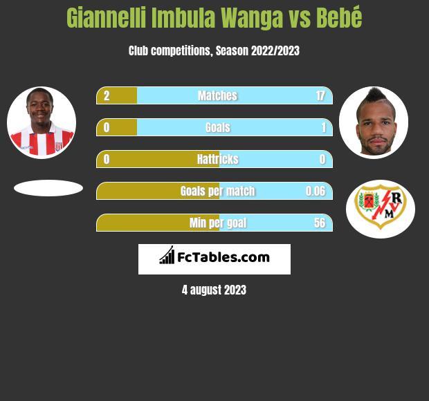 Giannelli Imbula Wanga vs Bebe infographic