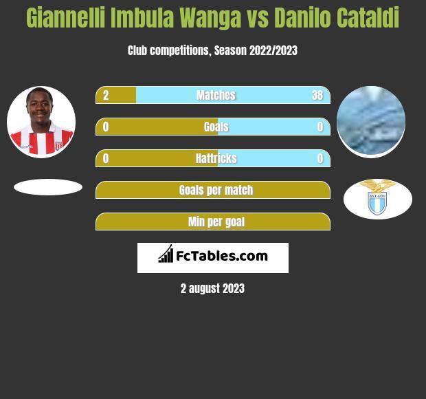 Giannelli Imbula Wanga vs Danilo Cataldi infographic