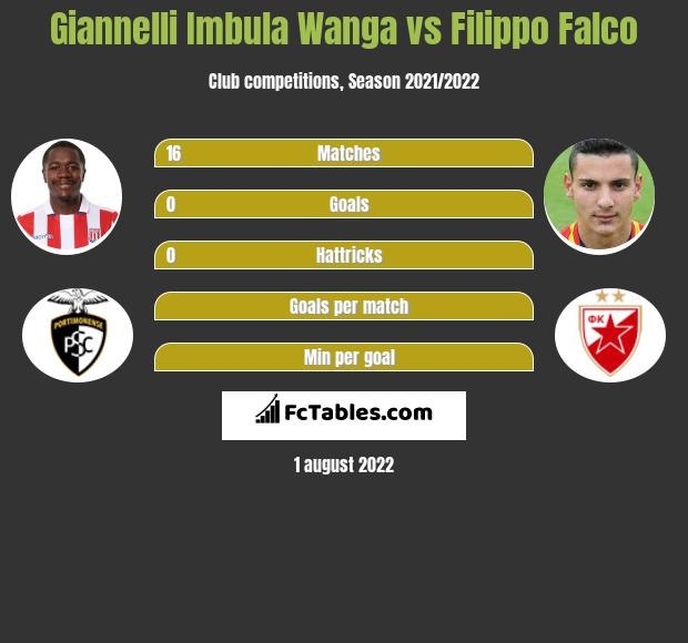 Giannelli Imbula Wanga vs Filippo Falco infographic