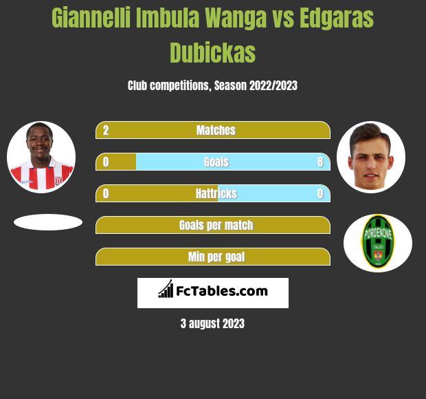 Giannelli Imbula Wanga vs Edgaras Dubickas infographic