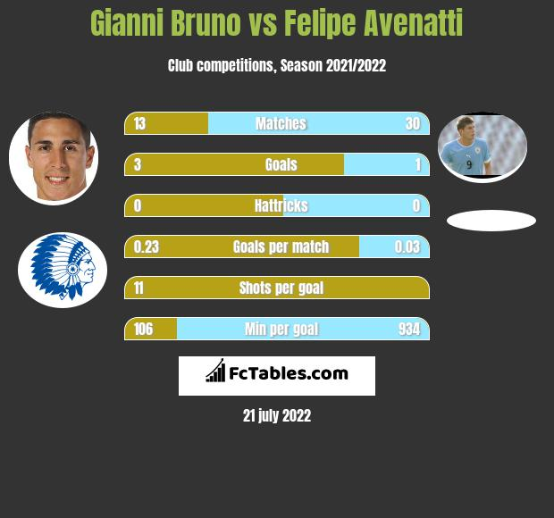 Gianni Bruno vs Felipe Avenatti h2h player stats
