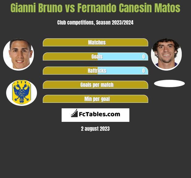 Gianni Bruno vs Fernando Canesin Matos h2h player stats