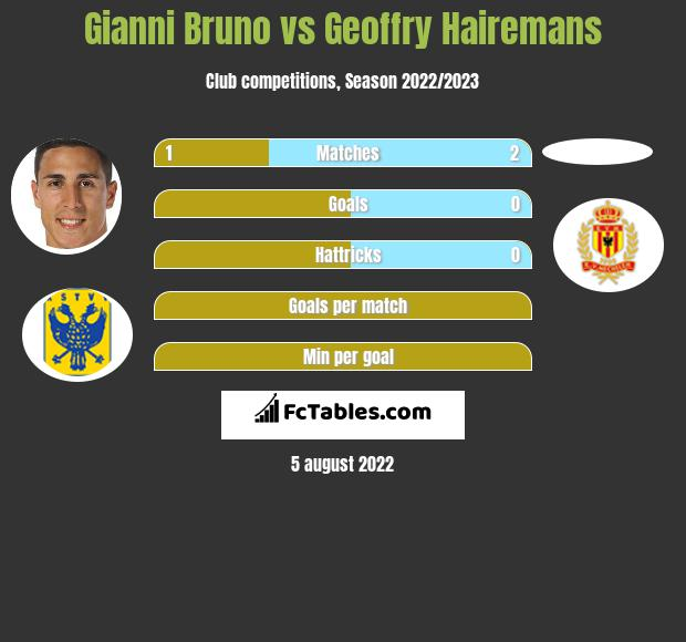 Gianni Bruno vs Geoffry Hairemans h2h player stats