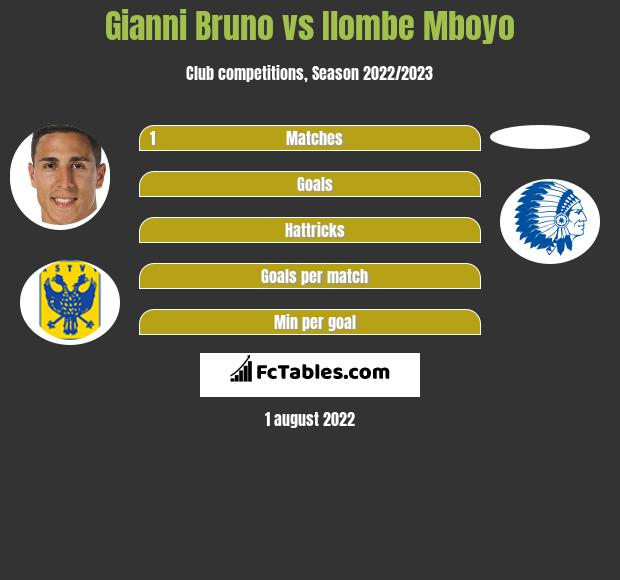 Gianni Bruno vs Ilombe Mboyo h2h player stats