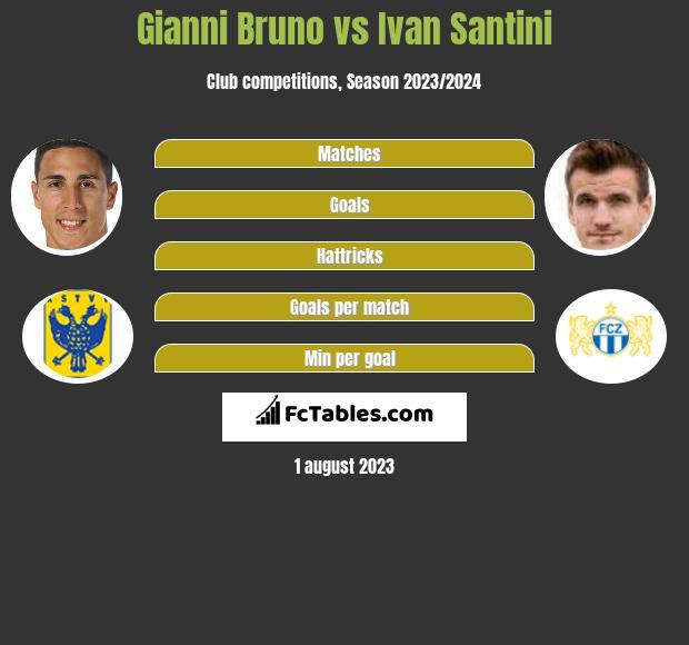 Gianni Bruno vs Ivan Santini h2h player stats
