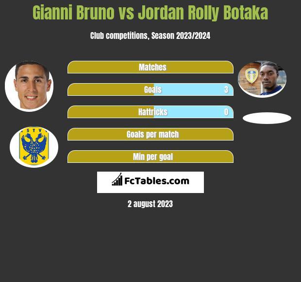 Gianni Bruno vs Jordan Rolly Botaka h2h player stats