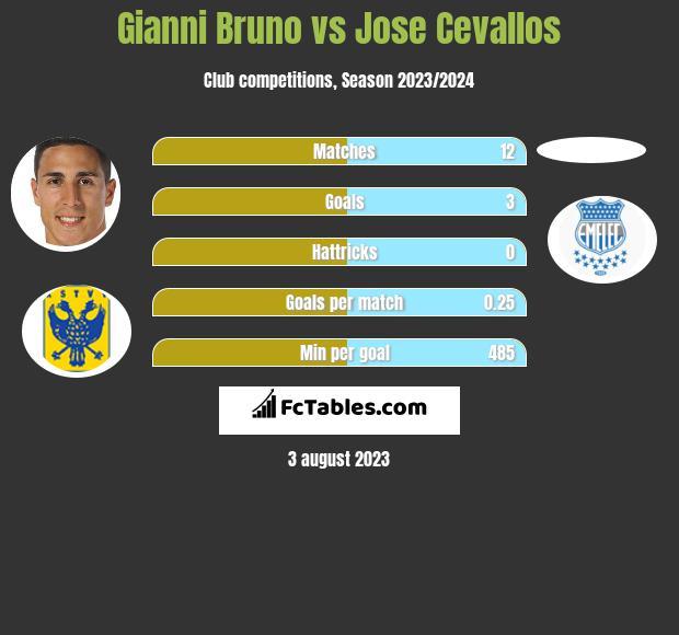 Gianni Bruno vs Jose Cevallos h2h player stats