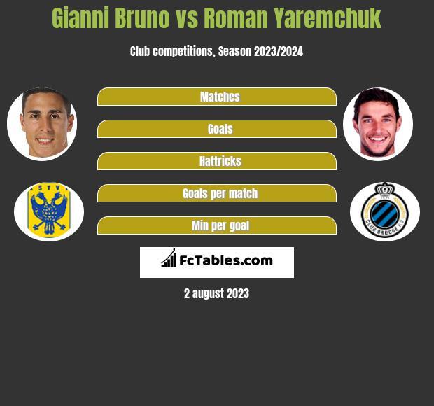 Gianni Bruno vs Roman Yaremchuk h2h player stats