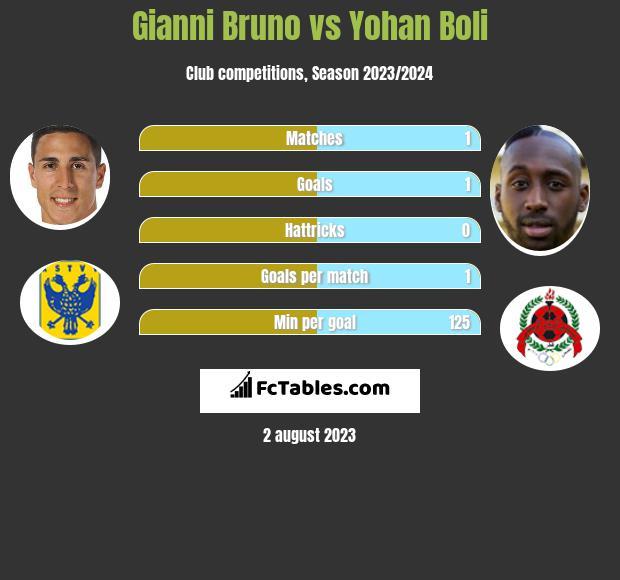 Gianni Bruno vs Yohan Boli h2h player stats