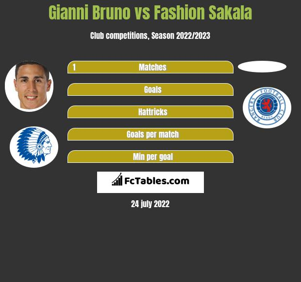 Gianni Bruno vs Fashion Sakala h2h player stats