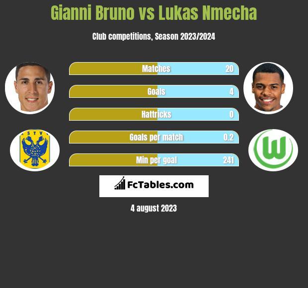 Gianni Bruno vs Lukas Nmecha h2h player stats