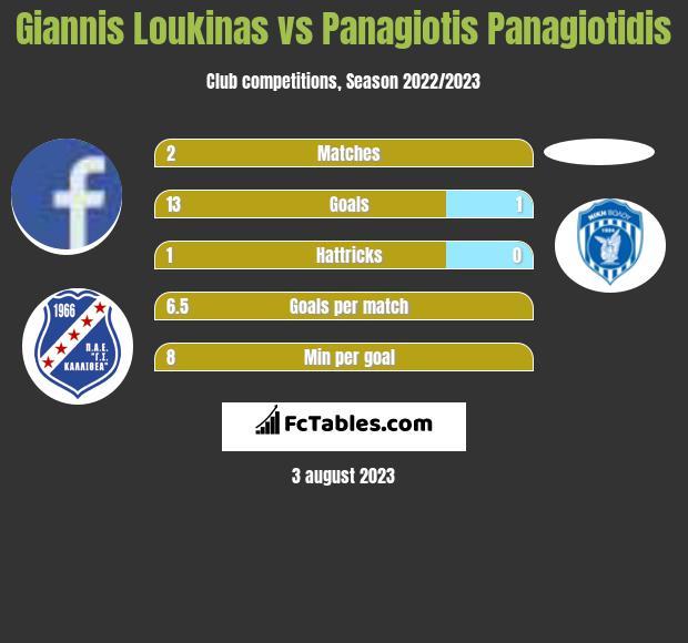 Giannis Loukinas vs Panagiotis Panagiotidis h2h player stats