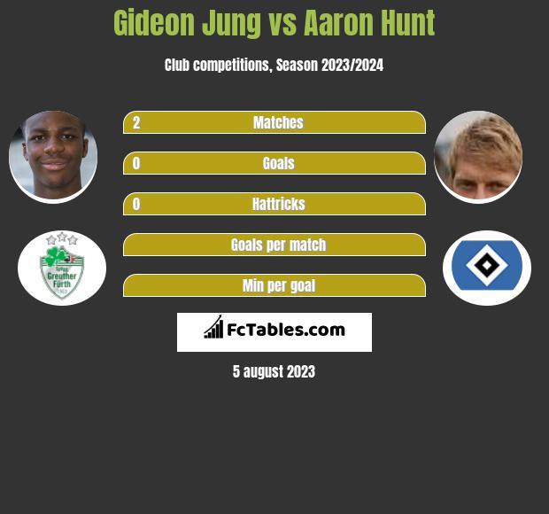 Gideon Jung vs Aaron Hunt infographic