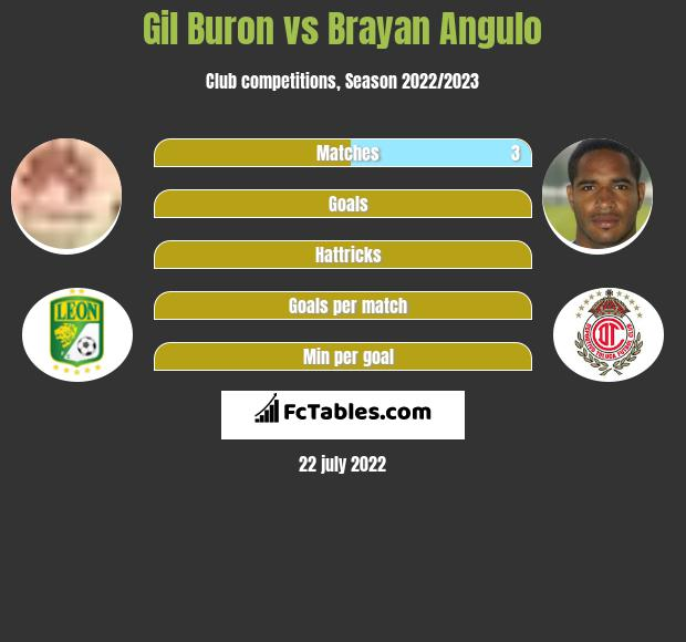 Gil Buron vs Brayan Angulo infographic
