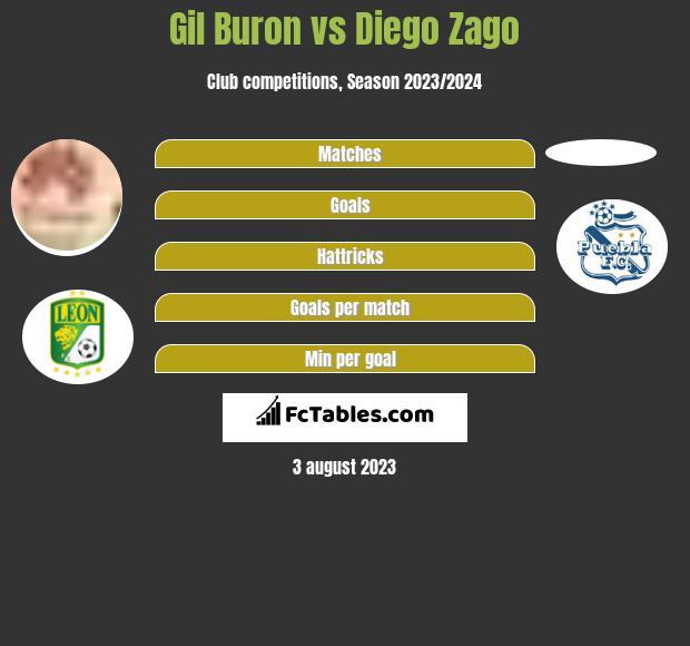Gil Buron vs Diego Zago infographic