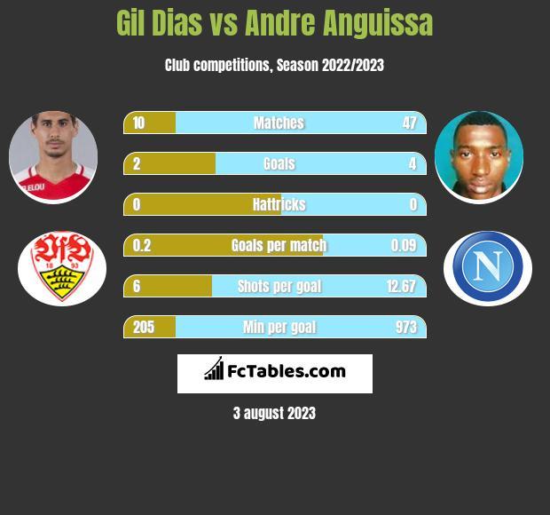 Gil Dias vs Andre Anguissa infographic