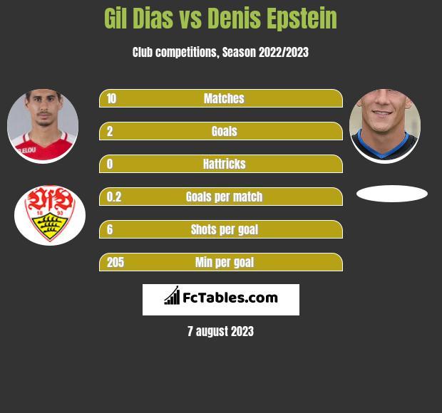Gil Dias vs Denis Epstein infographic