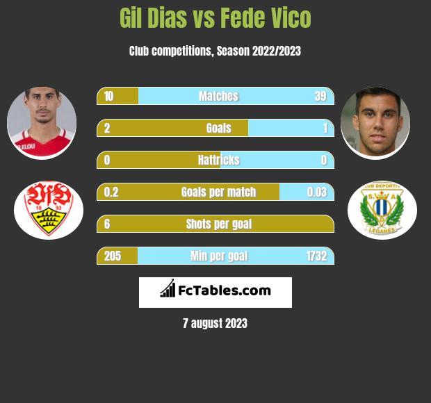 Gil Dias vs Fede Vico infographic