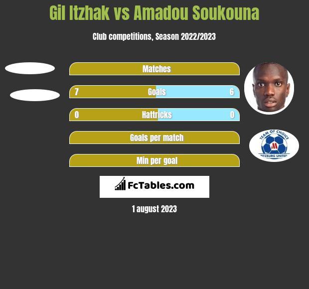 Gil Itzhak vs Amadou Soukouna h2h player stats