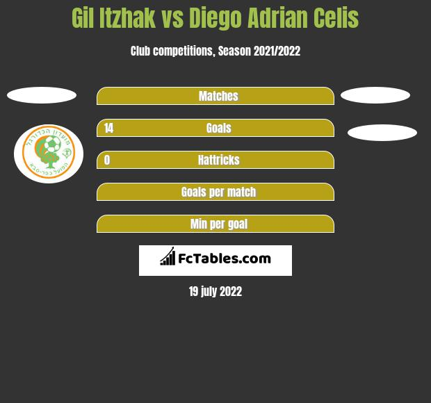 Gil Itzhak vs Diego Adrian Celis h2h player stats