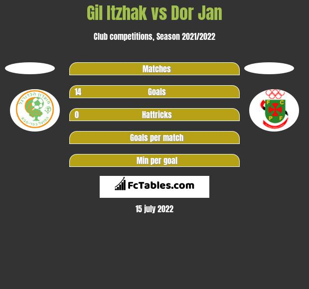 Gil Itzhak vs Dor Jan h2h player stats