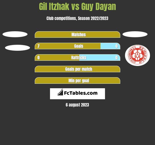 Gil Itzhak vs Guy Dayan h2h player stats