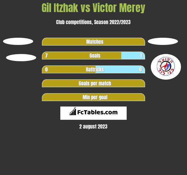 Gil Itzhak vs Victor Merey h2h player stats