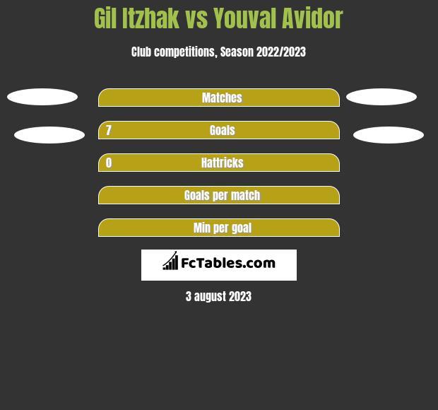 Gil Itzhak vs Youval Avidor h2h player stats