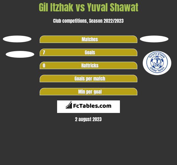 Gil Itzhak vs Yuval Shawat h2h player stats
