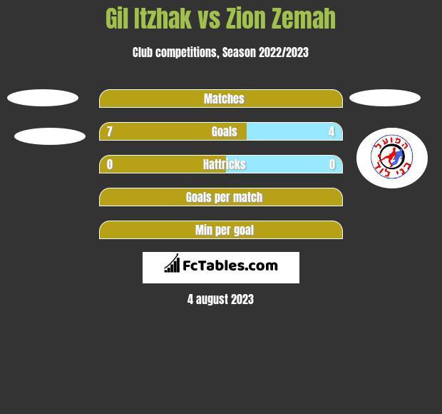 Gil Itzhak vs Zion Zemah h2h player stats