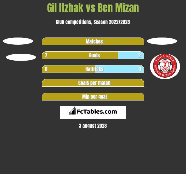 Gil Itzhak vs Ben Mizan h2h player stats