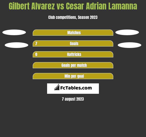Gilbert Alvarez vs Cesar Adrian Lamanna h2h player stats