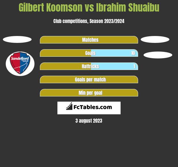 Gilbert Koomson vs Ibrahim Shuaibu h2h player stats