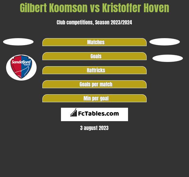 Gilbert Koomson vs Kristoffer Hoven h2h player stats