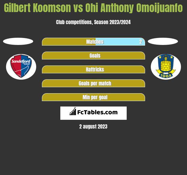 Gilbert Koomson vs Ohi Anthony Omoijuanfo h2h player stats