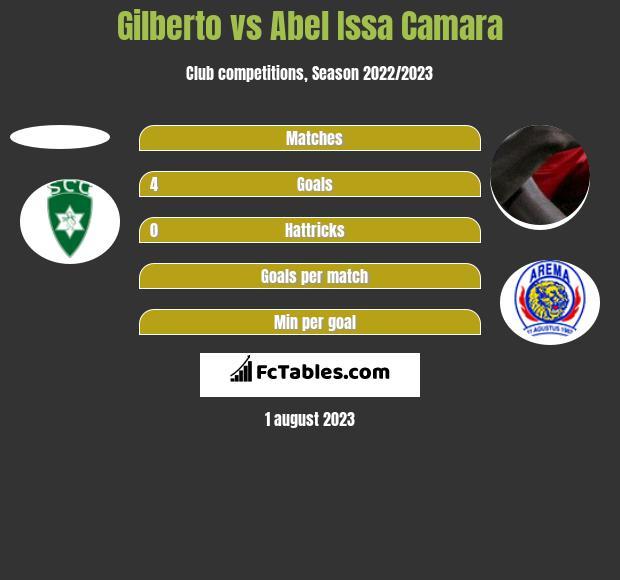 Gilberto vs Abel Issa Camara h2h player stats