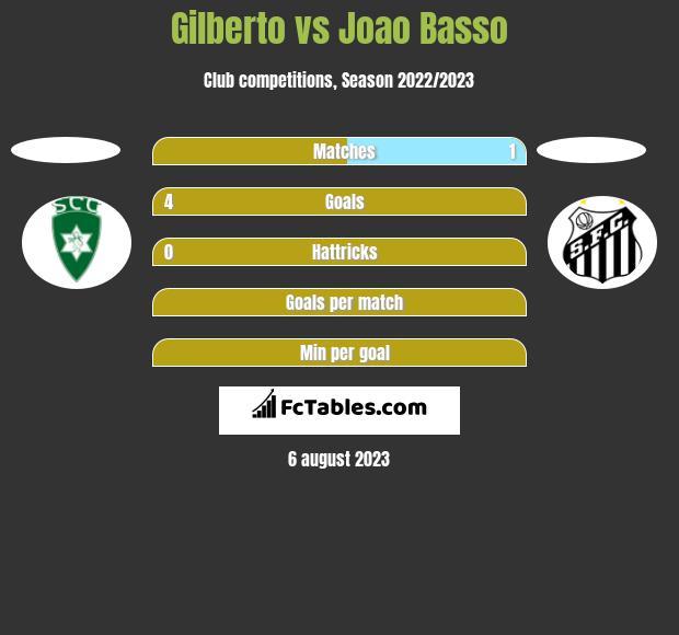 Gilberto vs Joao Basso h2h player stats