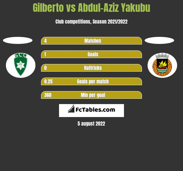 Gilberto vs Abdul-Aziz Yakubu h2h player stats