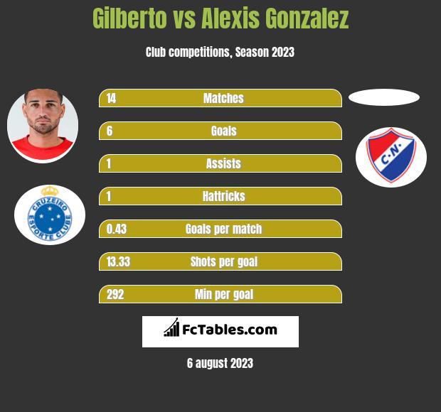 Gilberto vs Alexis Gonzalez h2h player stats