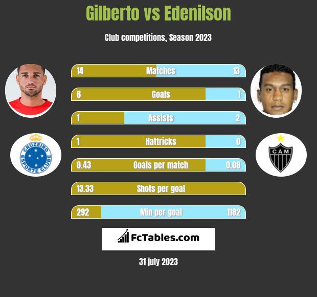 Gilberto vs Edenilson h2h player stats