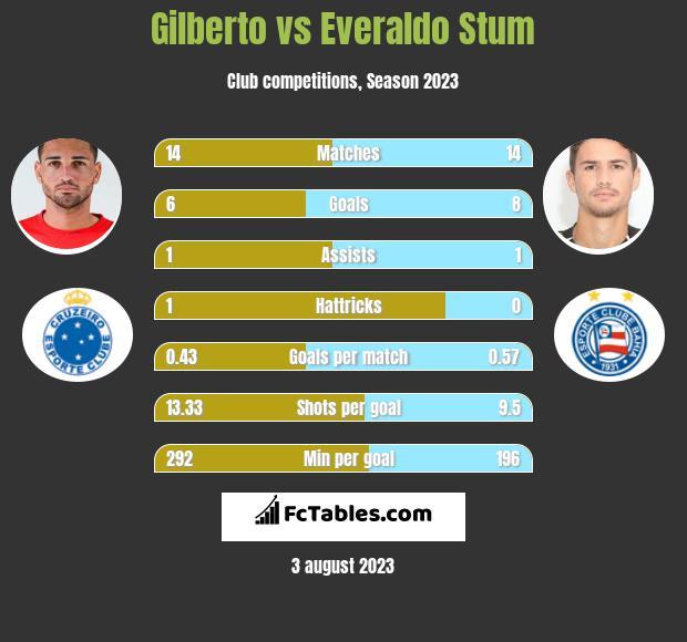 Gilberto vs Everaldo Stum h2h player stats