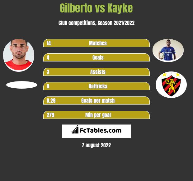 Gilberto vs Kayke h2h player stats