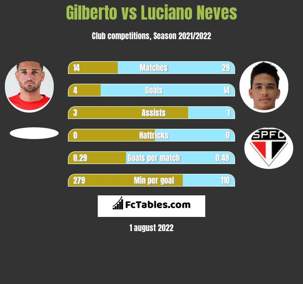 Gilberto vs Luciano Neves h2h player stats