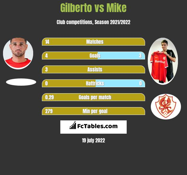 Gilberto vs Mike h2h player stats