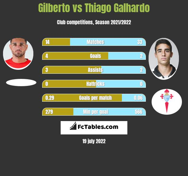 Gilberto vs Thiago Galhardo h2h player stats